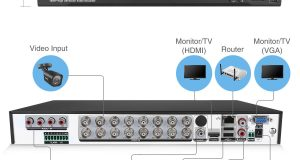 SANNCE 16CH 1080P 5in1 P2P HDMI DVR CCTV Security Digital Video Recorder ONVIF 4